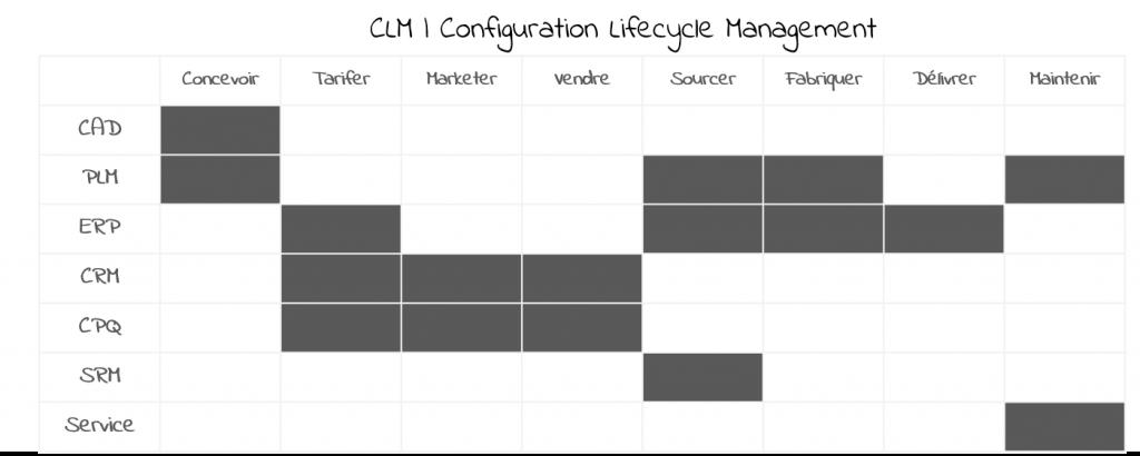 Le CLM et les solutions du marché